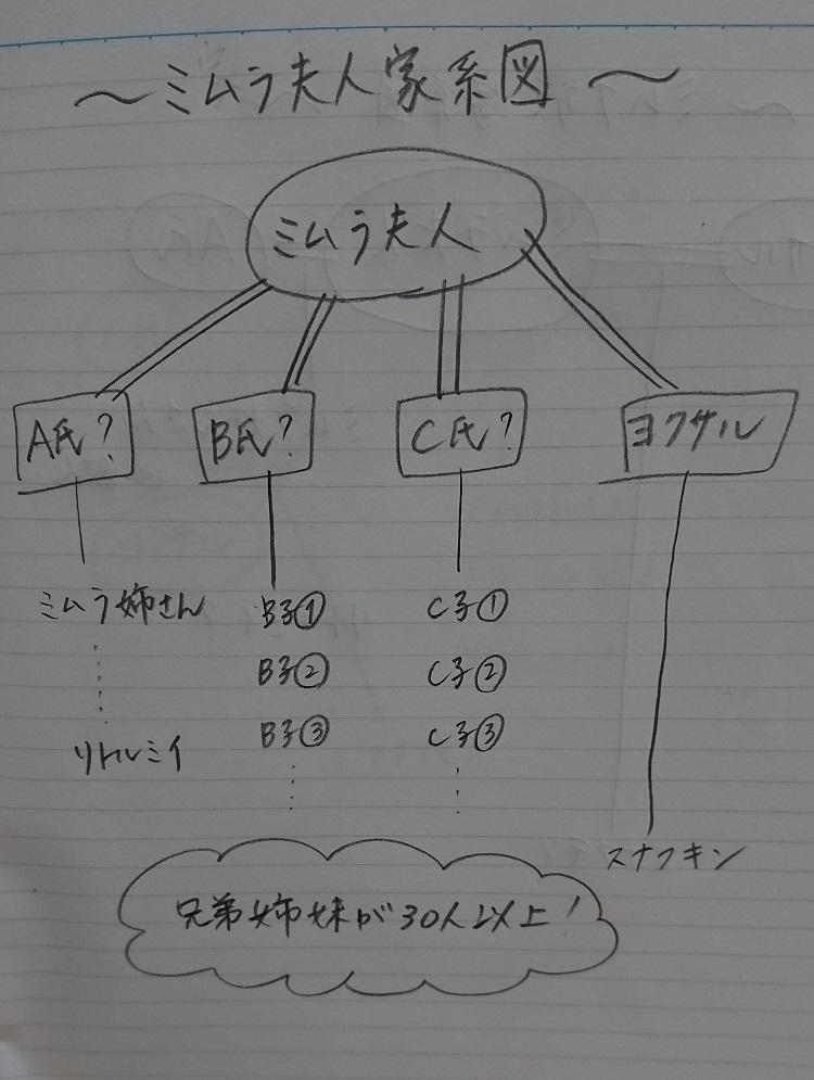 ミムラ族 家系図